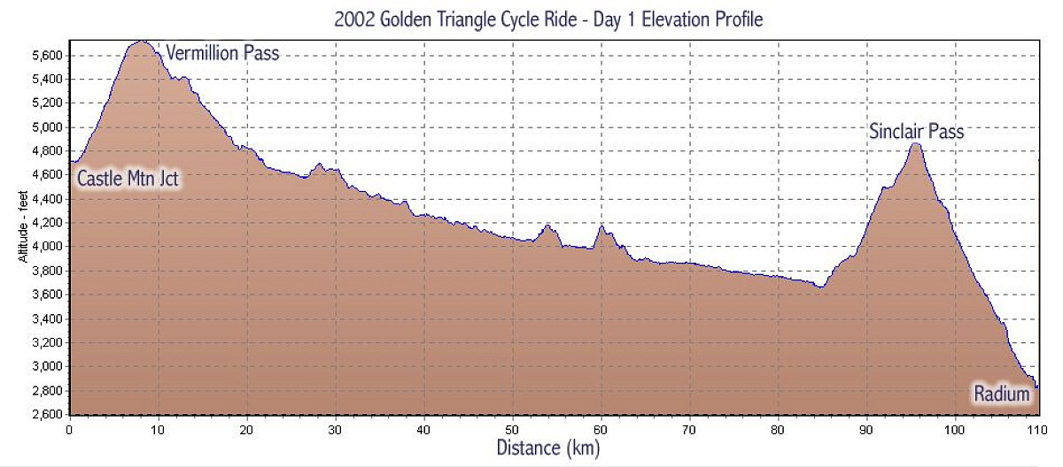 Gps Elevation Map.Day 1 Elevation Profile The Evcc Golden Triangle Cycle Ride Map